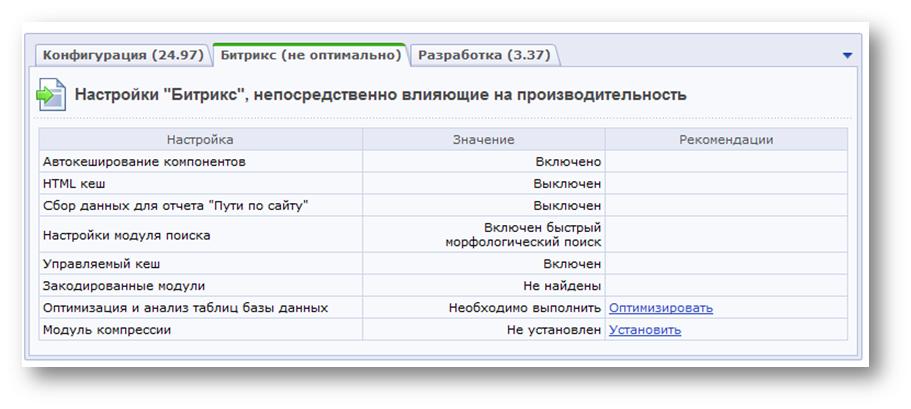 """Анализ конфигурации """"1С-Битрикс"""""""