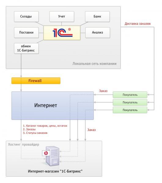 Настройки обмена данными в «1С:Предприятие»