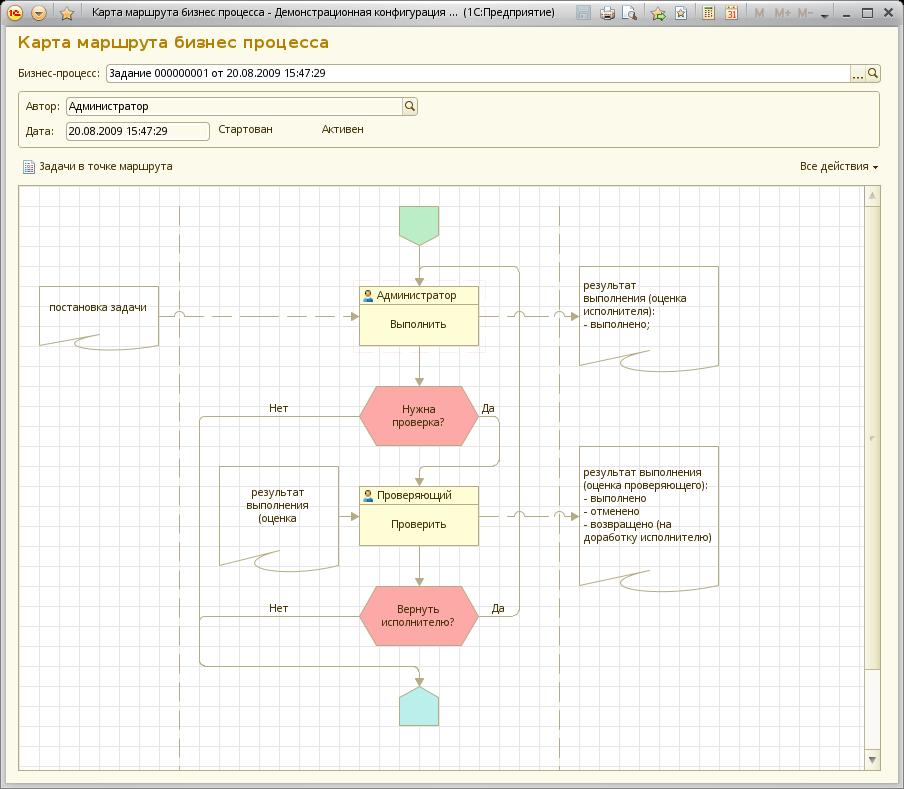 Карта маршрута бизнес-процесса