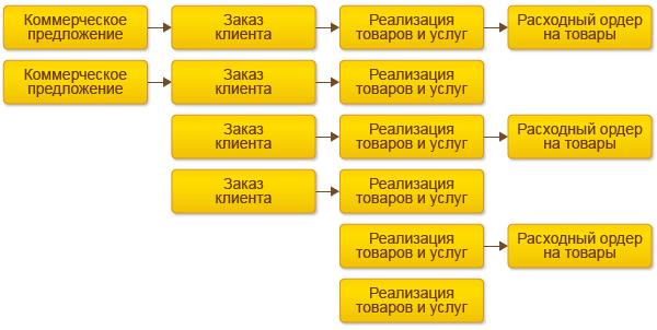 Возможные схемы