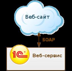 Интеграция 1С с веб-сайтом