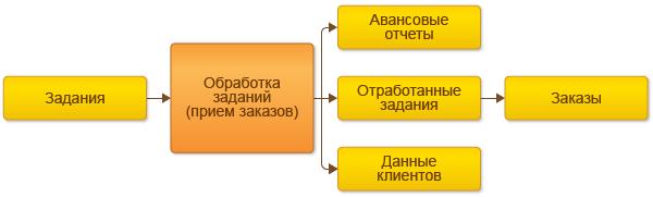 Как оформить торгового представителя